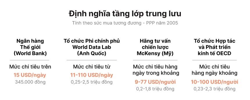 Việt Nam có tốc độ gia tăng tầng lớp trung lưu nhanh hàng đầu châu Á