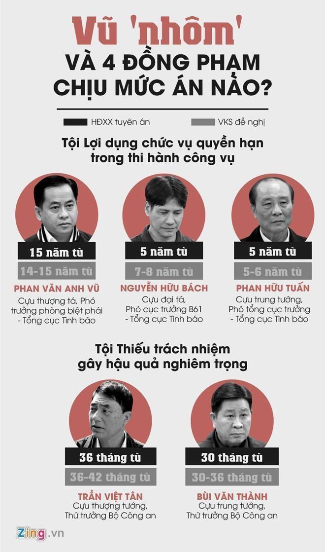 De nghi khong giam an 2 cuu thu truong, y an 15 nam tu voi Vu 'Nhom' hinh anh 4