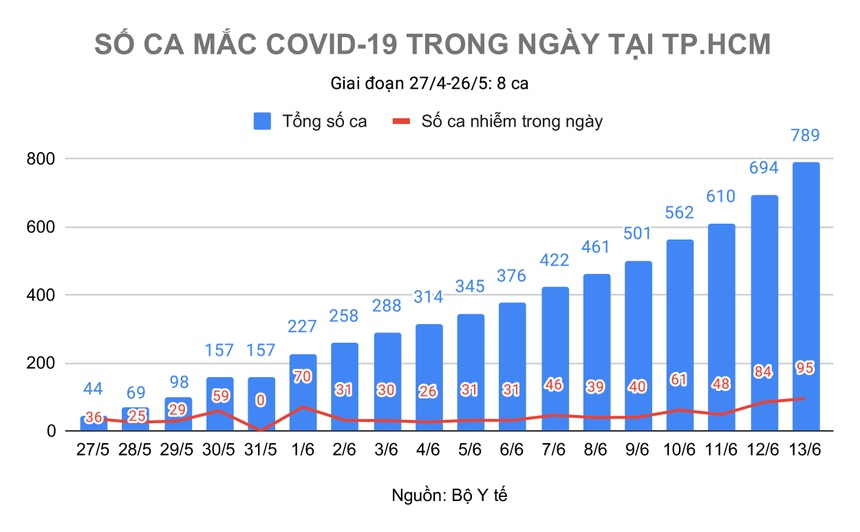 dich Covid-19 bung phat o TP.HCM anh 3