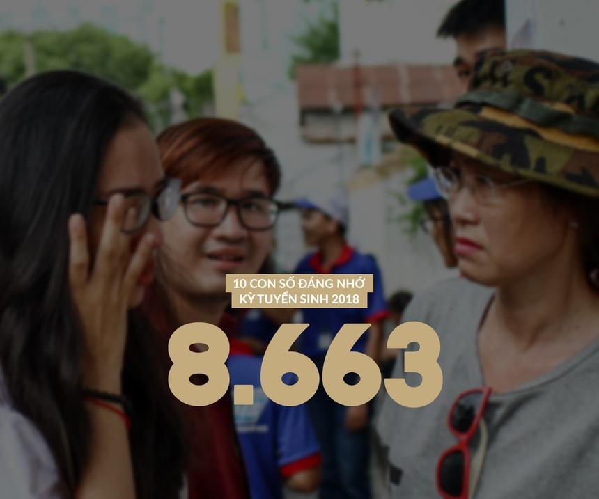 Là số bài thi đạt điểm liệt (từ 1 điểm trở xuống) trong kỳ thi năm nay. Môn  Toán có số lượng bài thi đạt điểm liệt nhiều nhất, 1.558 bài.