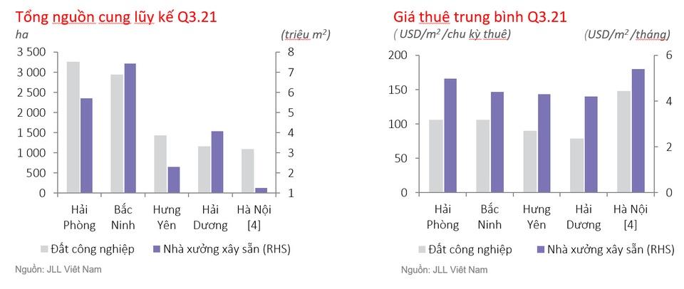 Buc tranh doi lap cua bat dong san cong nghiep phia Bac va Nam anh 2