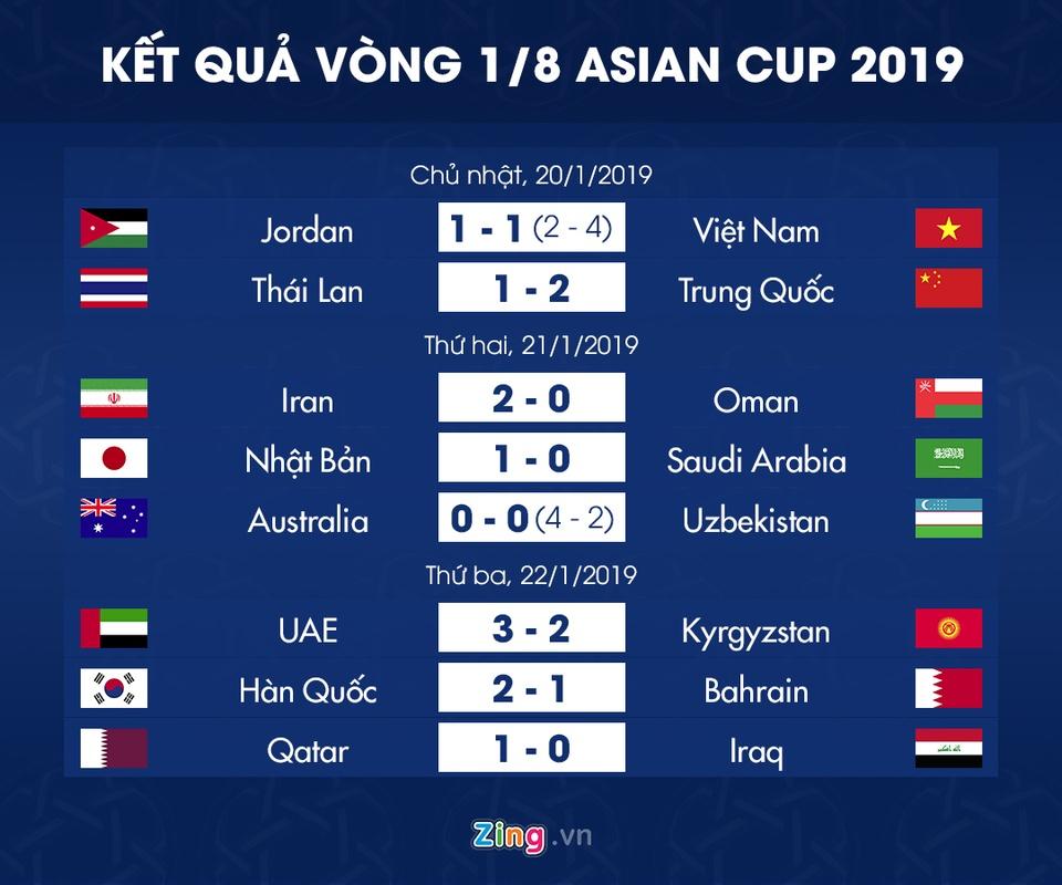 Lich thi dau vong tu ket Asian Cup 2019: Tuyen Viet Nam gap Nhat Ban hinh anh 3