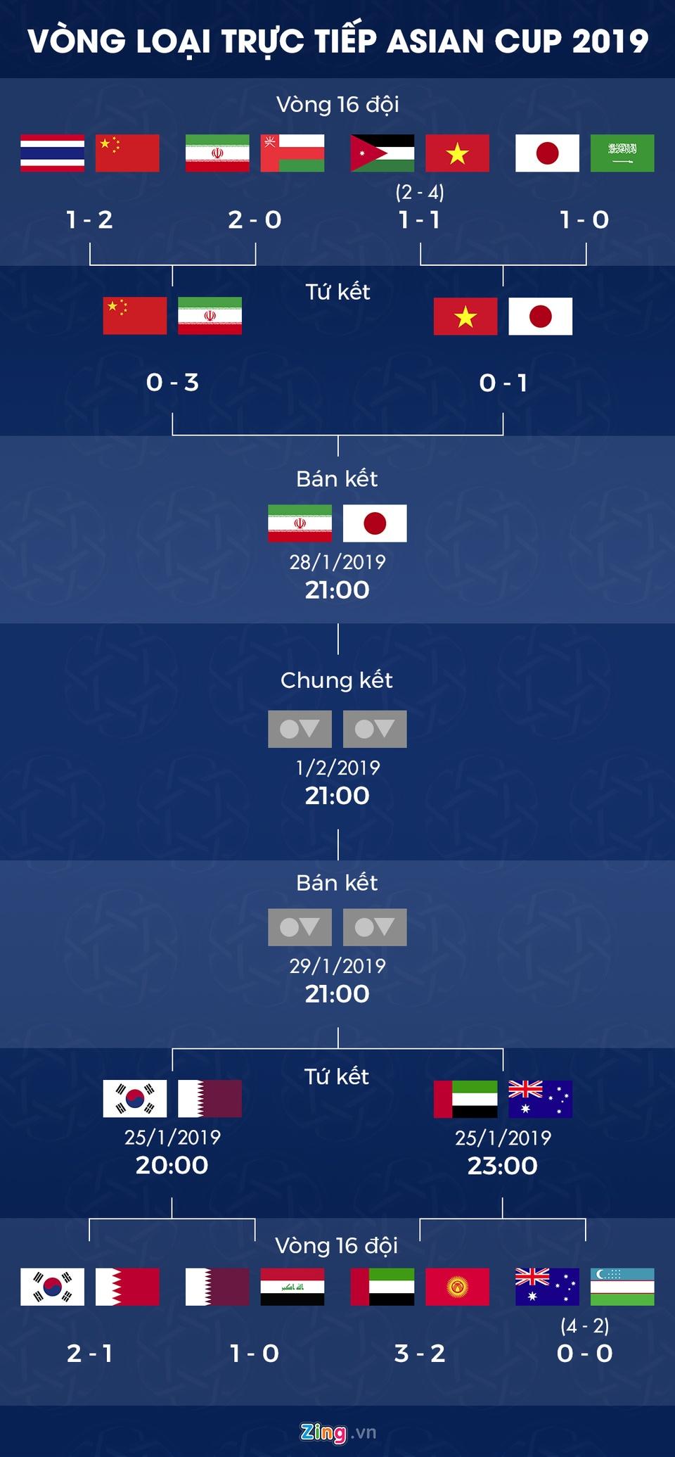 Lich thi dau vong tu ket Asian Cup 2019: Tuyen Han Quoc gap Qatar hinh anh 2