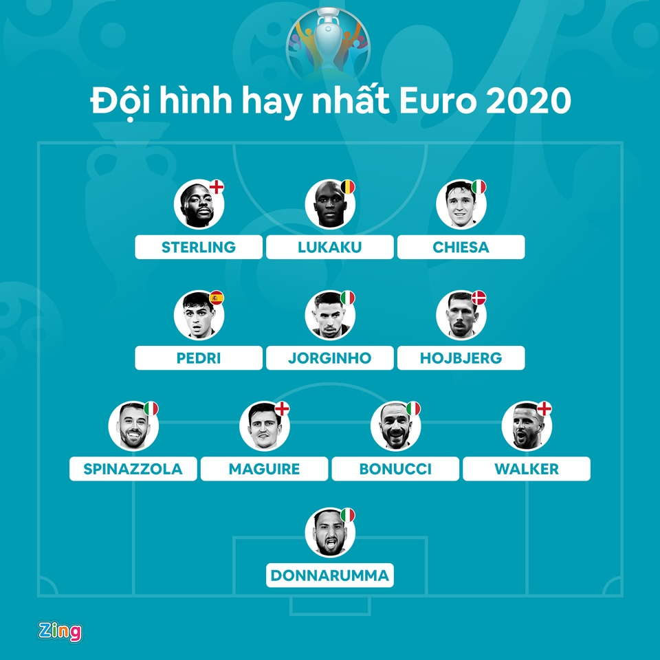 doi hinh hay nhat euro 2020 anh 1